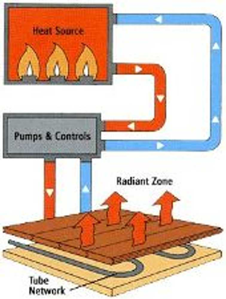 heating systems radiant heating essay